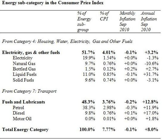 Energy CPI Sub-Category