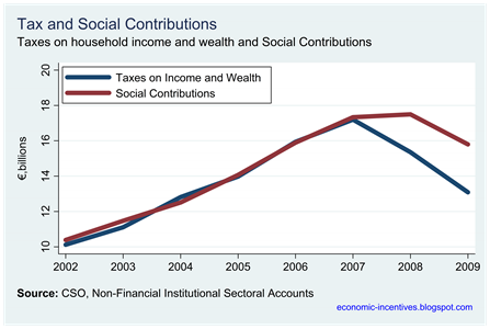 Taxes and Social Contributions
