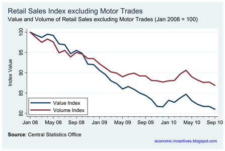 Ex Motor Trades Index to Sep
