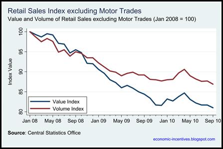 Ex Motor Trades Index to Sep