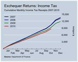 Income Tax Revenues to October