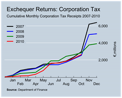 Corporation Tax Revenues to October