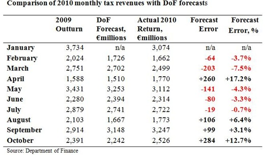 Monthly Tax Forecasts to October