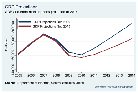 Dec 09 and Nov 10 Projected GDP