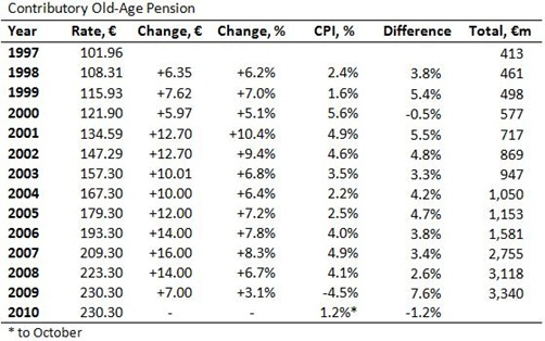 Contributory Old-Age Pension Table