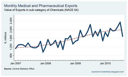 Pharmaceutical Exports to August 2010