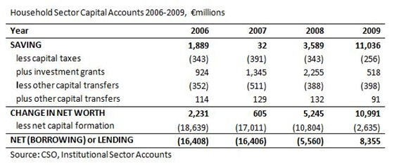 Household Capital Accounts