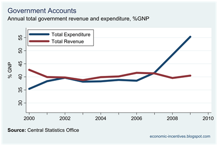 Total Revenue and Expenditure