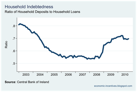 Ratio of Deposits to Loans