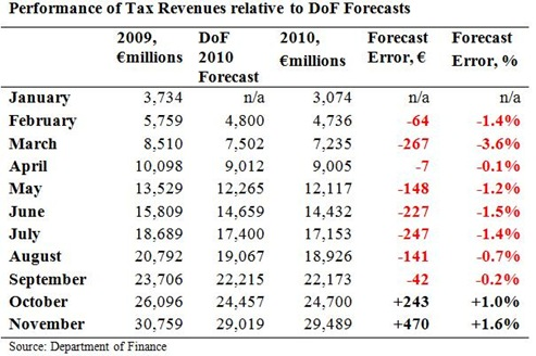 Tax Forecasts to November