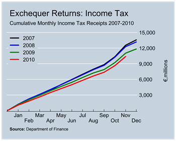 Income Tax Revenues to November