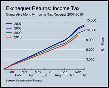 Income Tax Revenues to November