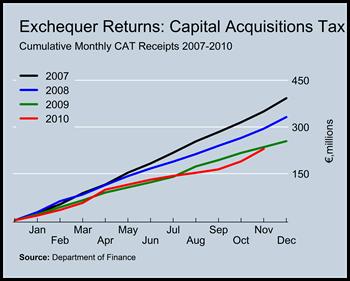 CAT Revenues to November