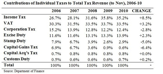 Contributions to Total Tax Revenue Nov 2010