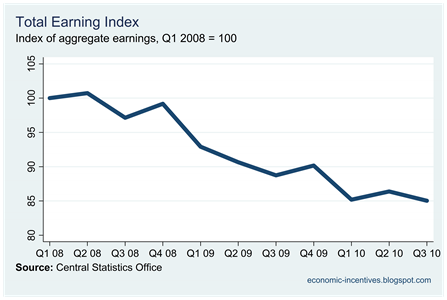 Index of Aggregate Earnings