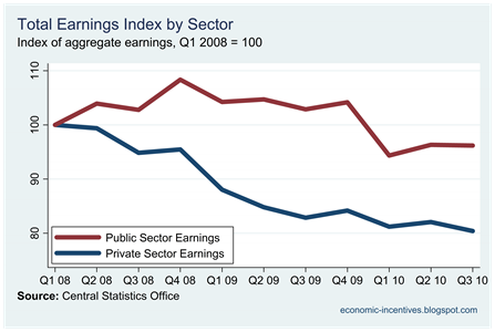 Pub-Priv Index of Aggregate Earnings