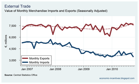 Exports and Imports to November 2010