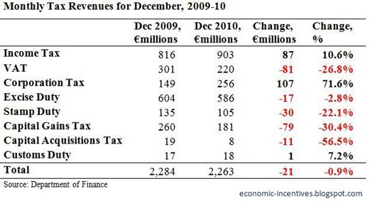 Monthly Tax Revenues December 2010