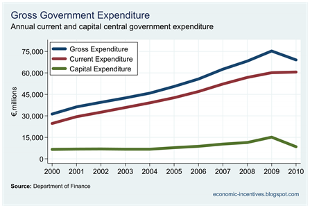 Current and Capital Gross Expenditure