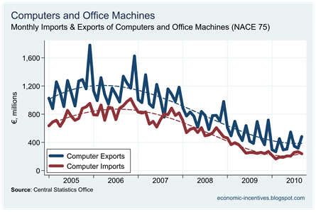 Computer Exports and Imports
