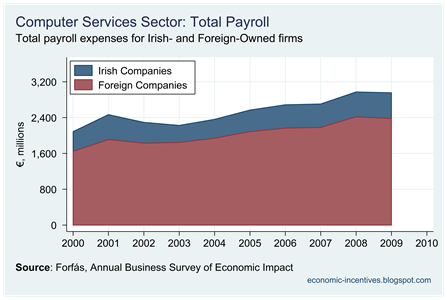 Computer Services Total Payroll