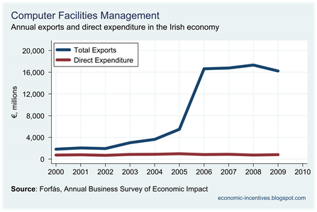 Computer Facilities Management Exports and Direct Expenditure