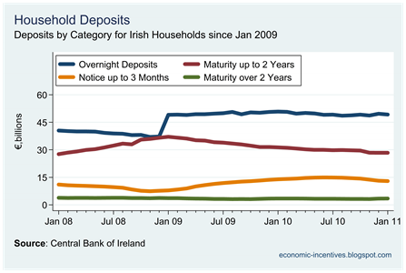 Household Deposits by Category