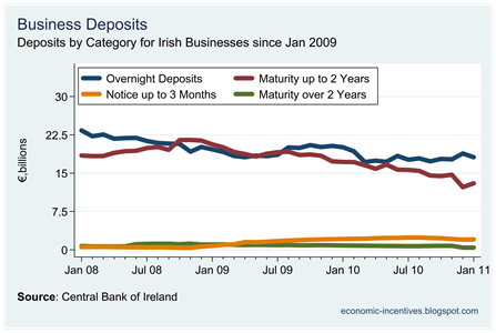 Business Deposits by Category