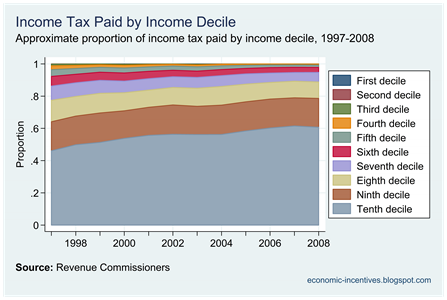 Income Tax Paid by Decile