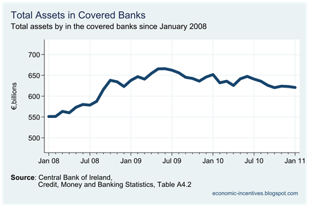 Total Assets in Covered Banks