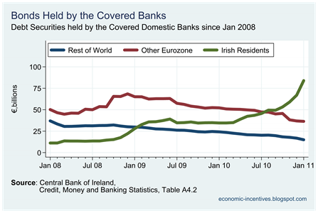 Debt Securities by Origin held by Covered Banks