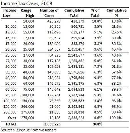 Income Tax Cases 2008