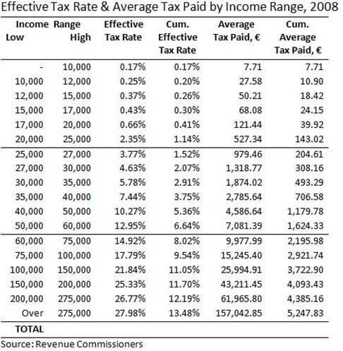 Effective Tax Rate and Average Tax Paid 2008