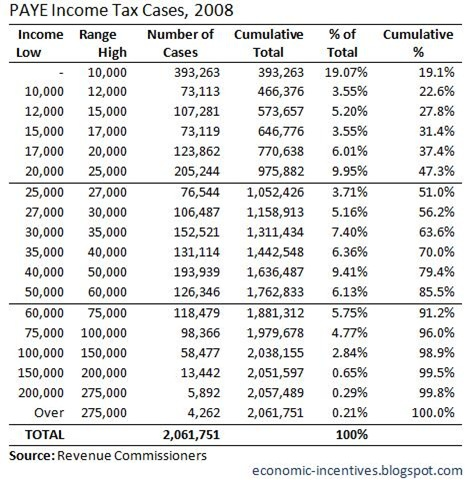 PAYE Income Tax Cases 2008