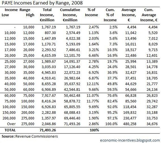 PAYE Income Earned by Range 2008