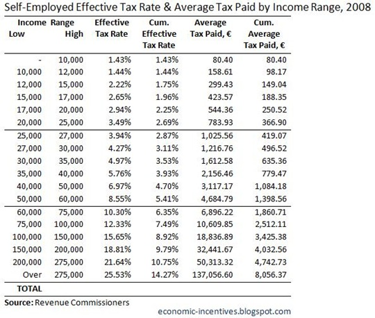 SE Effective Tax Rate and Average Tax Paid 2008