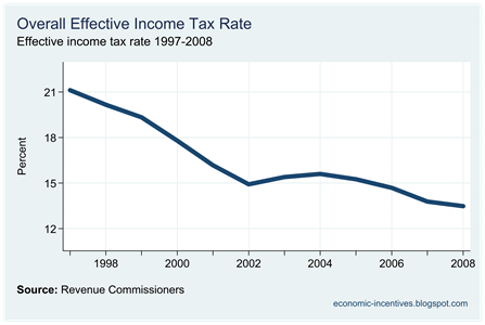 Overall Effective Income Tax Rate