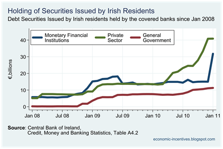 Irish Securities held by Covered Banks