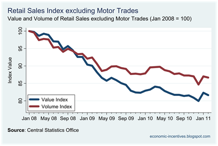 Ex Motor Trades Index to Feb