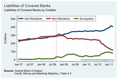 Covered Banks Liabilities by Creditor