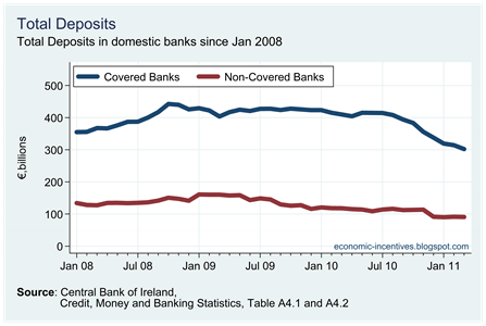 Total Deposits by Covered Banks