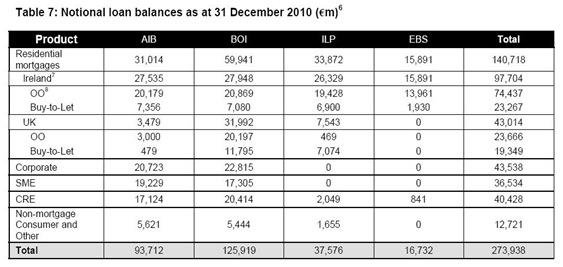 Loan Balances