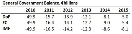 General Government Balance Projections