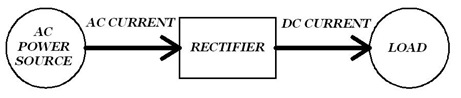 Rectifier: A general rectifier system