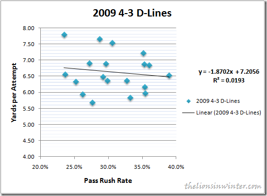 2009 NFL 4-3 Defensive Lines Pass Rush vs. Yards per Attempt