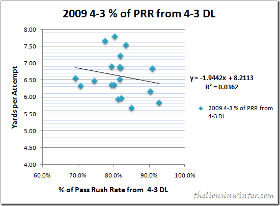 2009 NFL 4-3 Defensive Line Pressure vs. Yards per Attempt