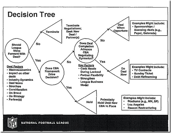 NFL-Decision-Tree1