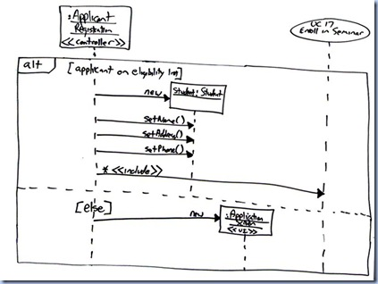 Developers House: UML 2 Sequence Diagrams