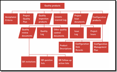 product breakdown structure excel template - tfs 2010 work items and prince2 dean conway 39 s blog