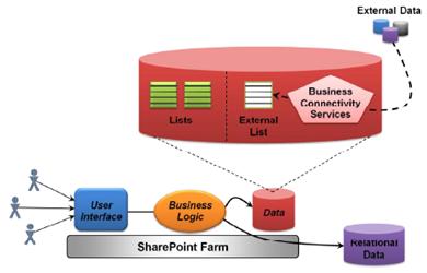 Una aplicación SharePoint puede trabajar con datos en las listas de SharePoint, en listas externas, y en bases de datos relacionales.